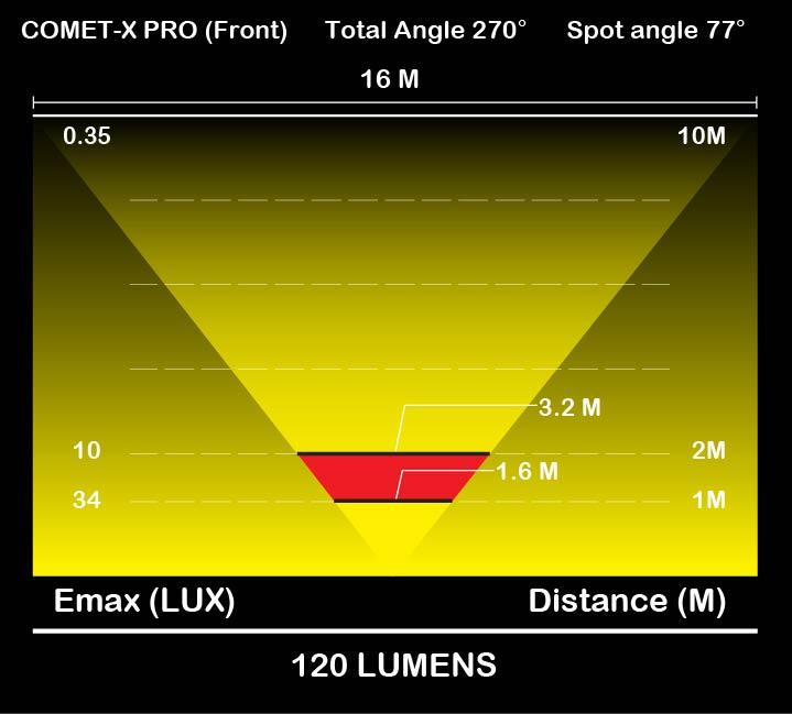 Moon Comet-X Pro-Info3
