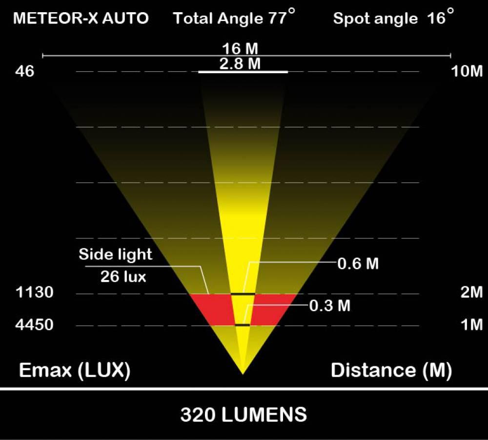 Moon Meteor-X Auto-Info6