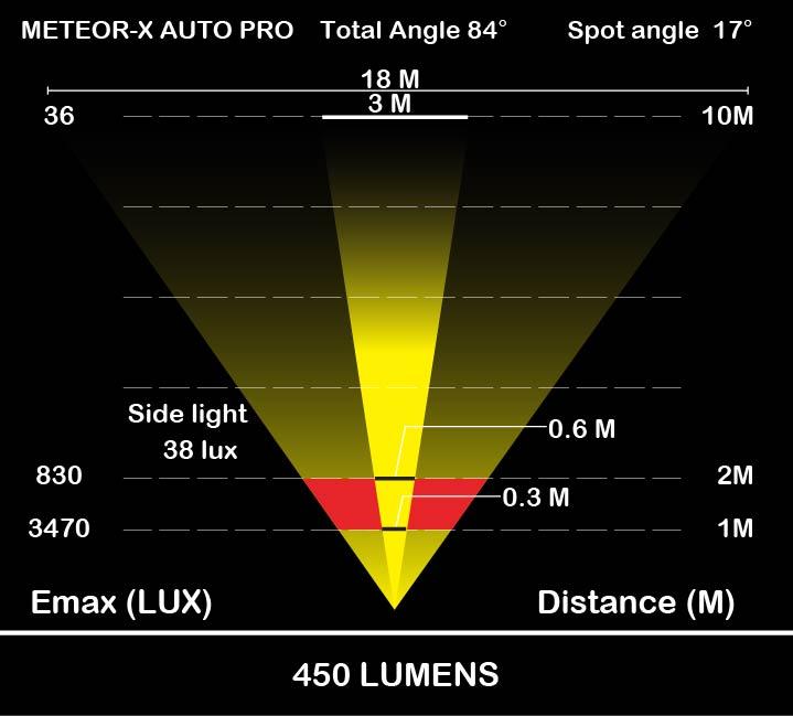 Moon Meteor-X Auto Pro-Info6