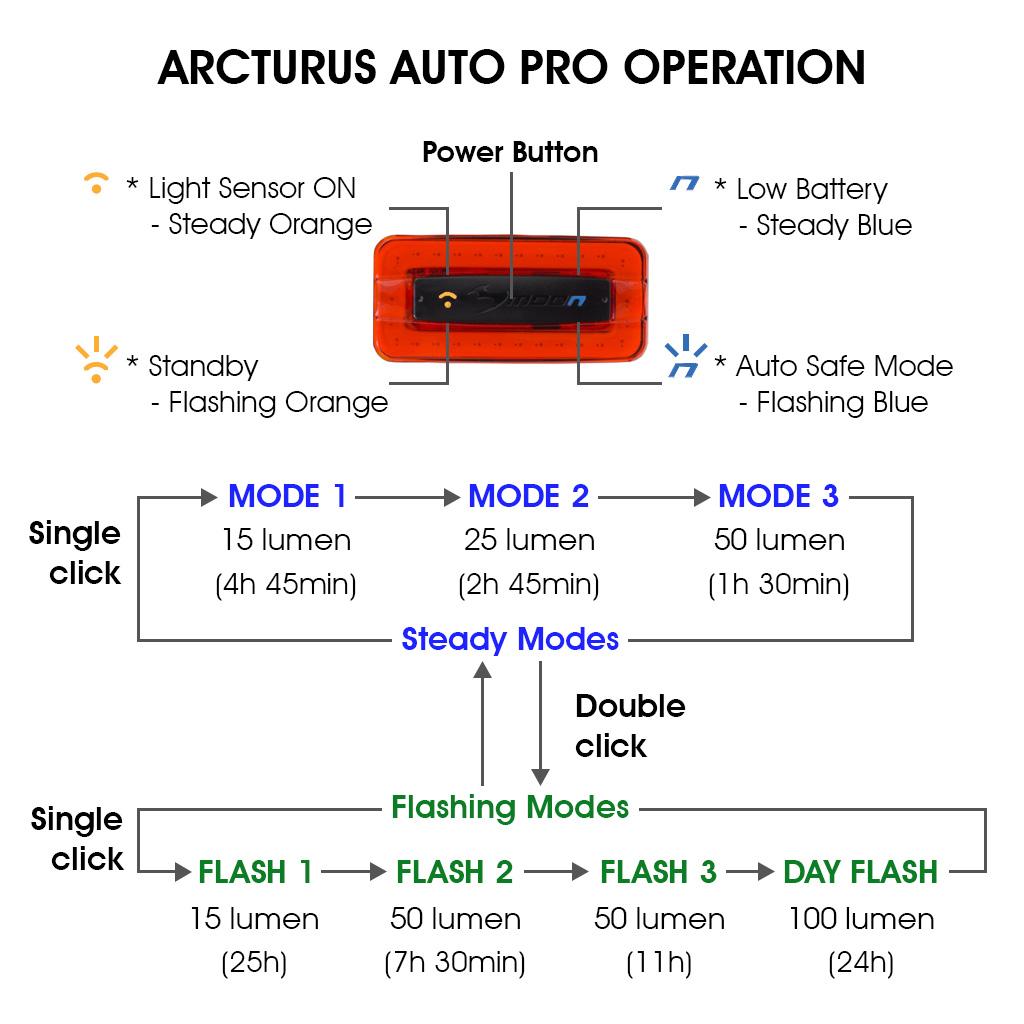 Moon Arcturus Auto Pro Operation