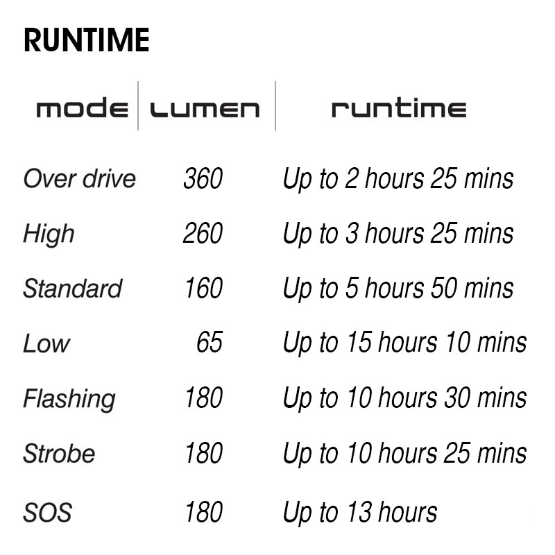 Moon LX-360 Runtime