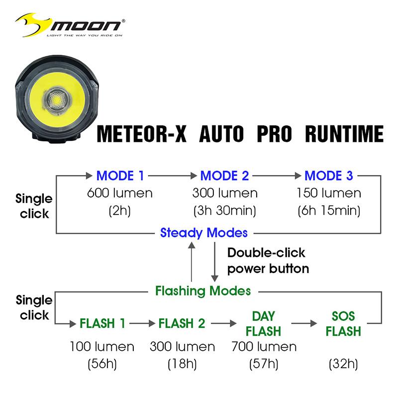 Moon Meteor-X Auto Pro Runtime